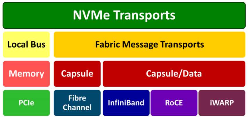 NVMe-oF TCP