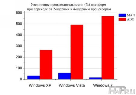 Результаты тестирования Windows 7